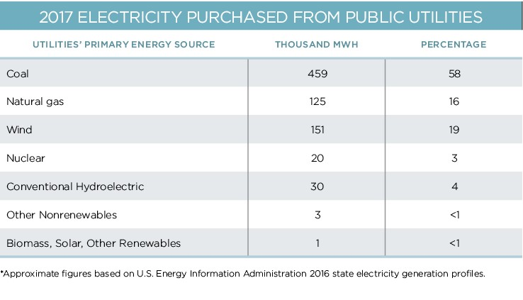 electricity-purchased-2017