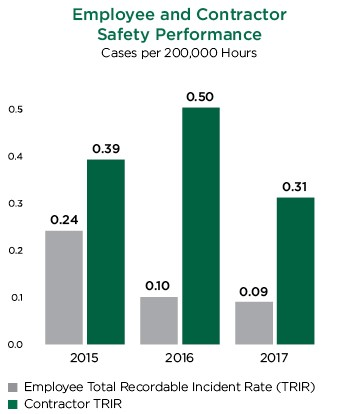 employee-contractor-safety-performance