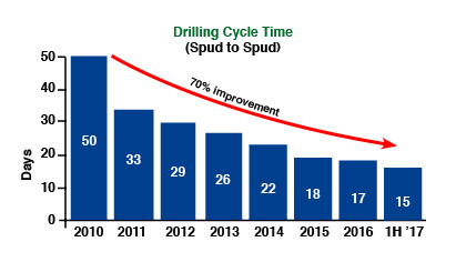 Hess Drilling Cycle Time Chart
