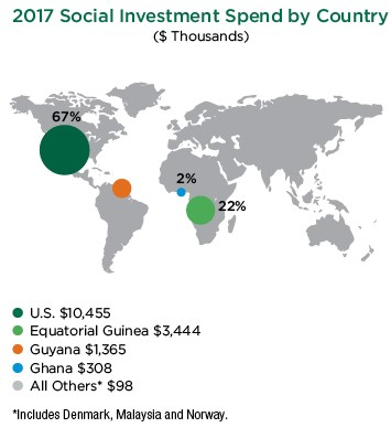 social-investment-spend-by-country