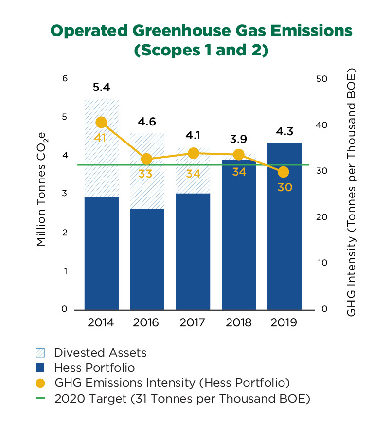 operated-green-house-gas-emission