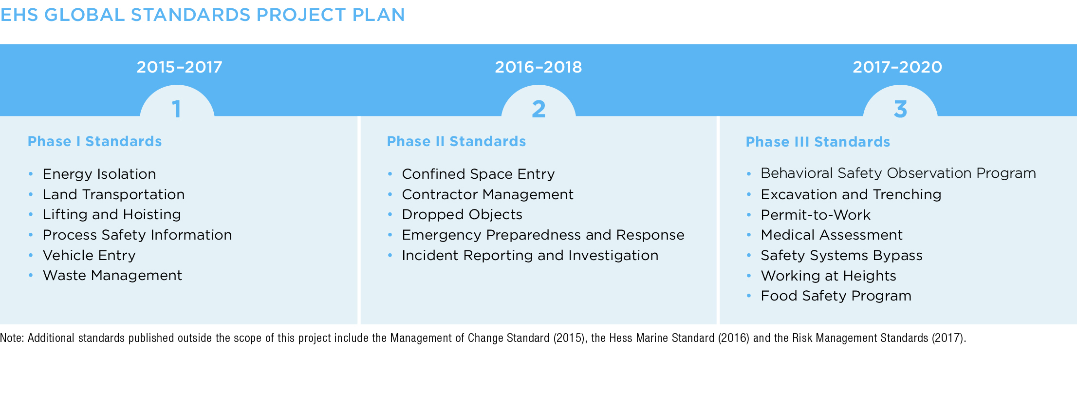 EHS Global Standards Project Plan