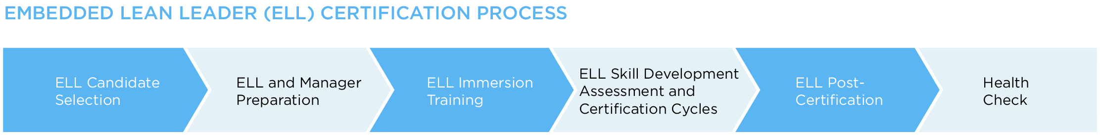 Embedded Lean Leader (ELL) Certification Process