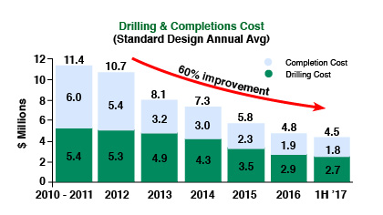 Hess Lean Advantage allows for Bakken Oil Price Recovery