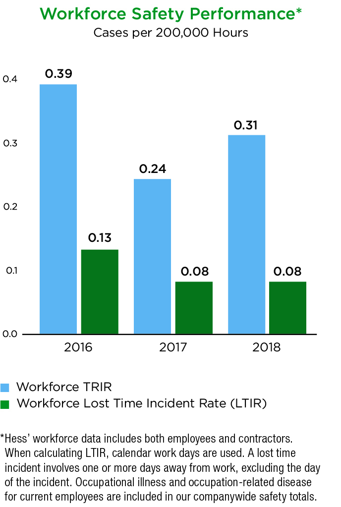 workforce-safety-performance