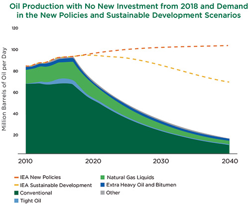 Oil Production with No New Investment