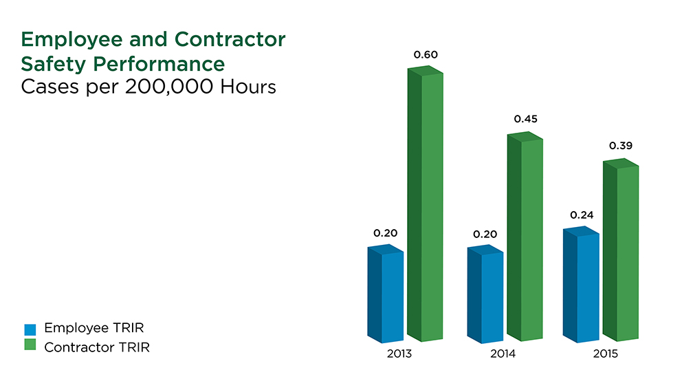 Employee and Contractor Safety Performance