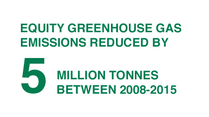 Equity Greenhouse Gas Emissions Reduced
