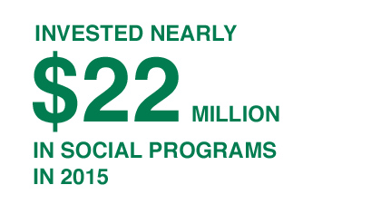 Invested nearly $22 Million in Social Programs in 2015